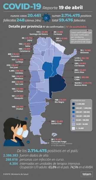 248 personas murieron y 20.461 fueron reportadas con coronavirus en las últimas 24 horas